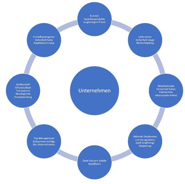 Unternehmen, Top Management, Aktionär Dividenden, Fremdkaptitalgeber, Unternehmensberatung