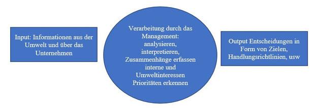 Unternehmen, Management, Prioritäten erkennen, Umweltinteressen, Handlungsrichtlinien, Unternehmensberatung, Fix-Text, Steven Hofmeister Unternehmer,