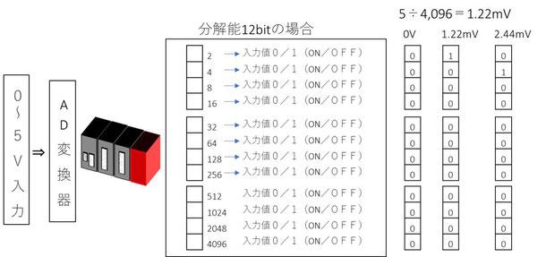 0~5ボルト入力を分解能12bit、4096で分解します。