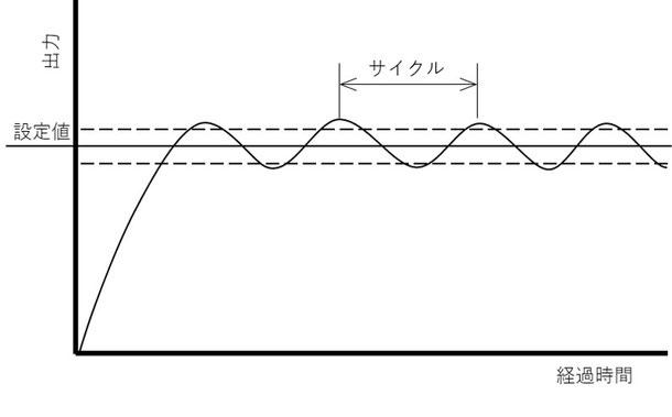 上限閾値と下限閾値の幅が狭くなり、その結果ON・OFFのサイクルが短くなることを示したグラフです。