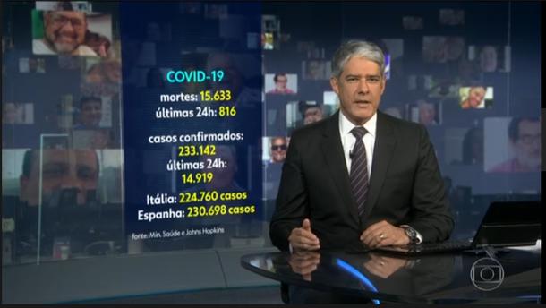 Stand in Brasilien laut TV-Globo: 16. Mai 2020