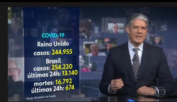 Jornal Nacional - 18.05.2020 - Bereits 16.792 Tote in Brasilien und 254.220 Infizierte Personen