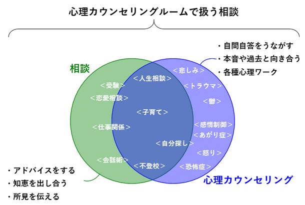 相談と心理カウンセリングの違いを示すドモルガン図