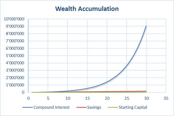 Chart showing asset development and compound interest rate effect with a yield of 20% per annum