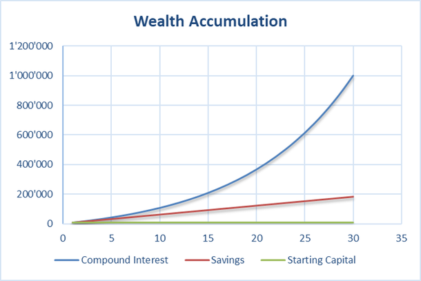 Chart showing the compound interest effect turning 10'000 starting capital into a million