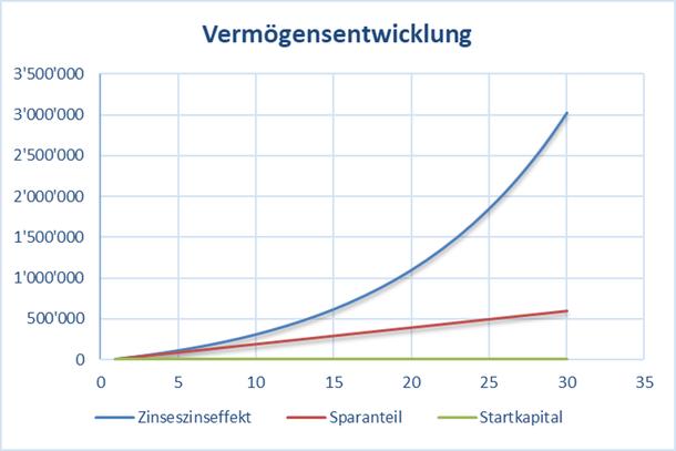 Grafik mit den Auswirkungen eines höheren Sparanteils auf den Zinseszinseffekt und die Anlagedauer