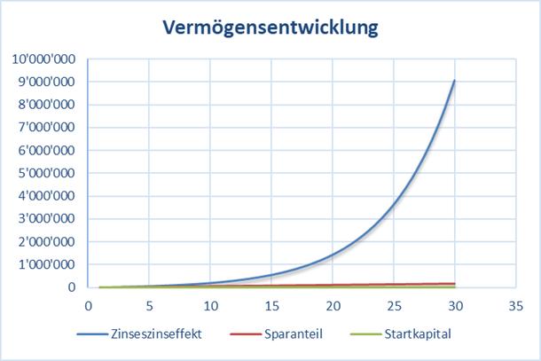 Chart mit der Vermögensentwicklung und Zinseszinseffekt bei einer Rendite von 20%