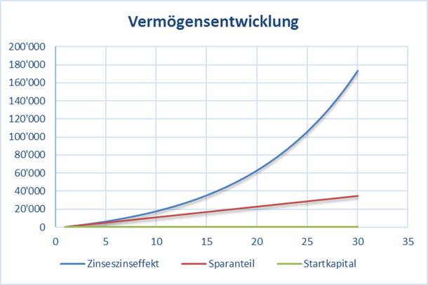Grafik mit der Vermögensentwicklung bei 1'200.- Sparanteil pro Jahr und ohne Startkapital