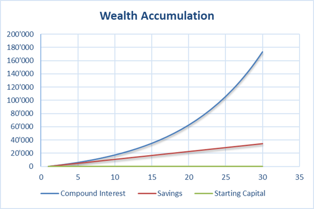 Chart showing the development of assets at 1'200 savings per year and without starting capital
