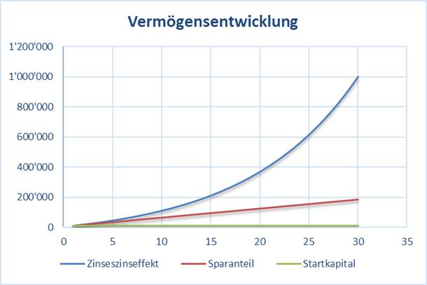 Grafik mit dem Zinseszinseffekt: Aus 10'000.- Startkapital eine Million machen