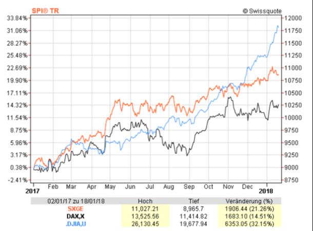 Chart des SPI (orange), DAX (schwarz) und Dow Jones (blau) von Januar 2017 bis 2018