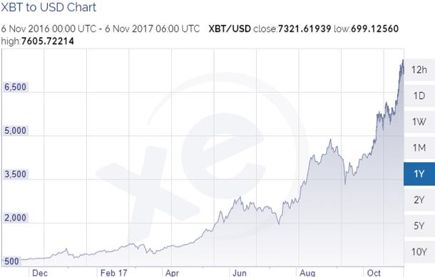 Chart der Preisentwicklung von Bitcoin in den letzten 12 Monaten