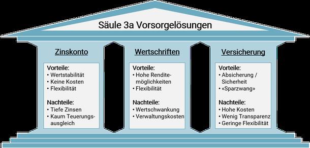 Übersicht über die Säule 3a Vorsorgelösungen mit den jeweiligen Vorteilen und Nachteilen