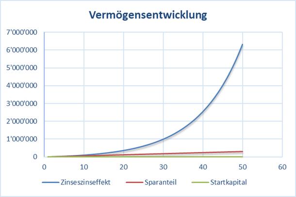 Chart mit der Vermögensentwicklung und Zinseszinseffekt bei einer langen Anlagedauer von 50 Jahren