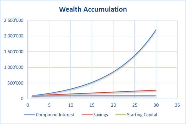 Chart showing the effects of a higher starting capital on the compound interest effect and the investment duration