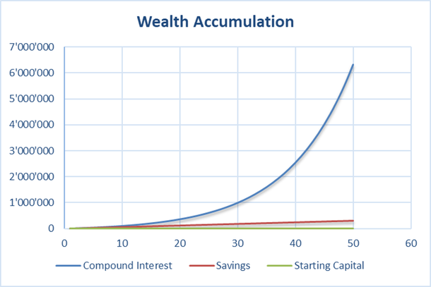 Chart showing the development of assets and compound interest rate effect over a long term investment period of 50 years
