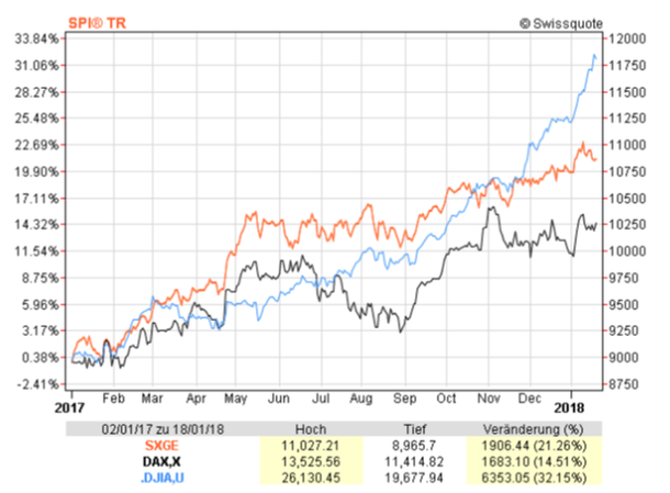 Chart showing the development of SPI (orange), DAX (black) and Dow Jones (blue) from January 2017 to 2018