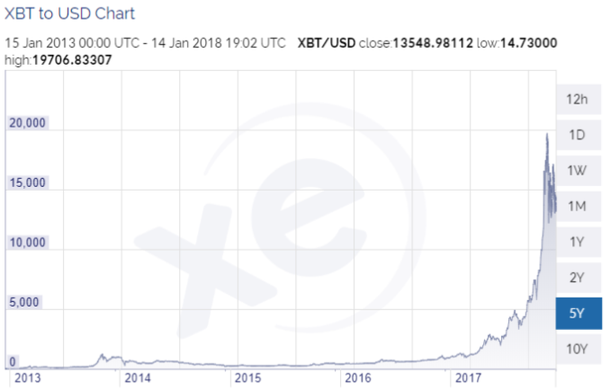 Chart of the price development of Bitcoin with interim high of USD 1'230.69 on 04.12.2013