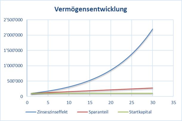 Grafik mit den Auswirkungen eines höheren Startkapitals auf den Zinseszinseffekt und die Anlagedauer