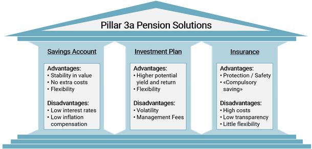 Overview of Pillar 3a pension solutions with the respective advantages and disadvantages