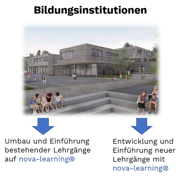 nova-learning für Bildungsinstitutionen: A-Training hilft beim Umbau und der Einführung bestehender Lehrgänge auf nova-learning, aber auch bei der Entwicklung und der Einführung neuer Lehrgänge.