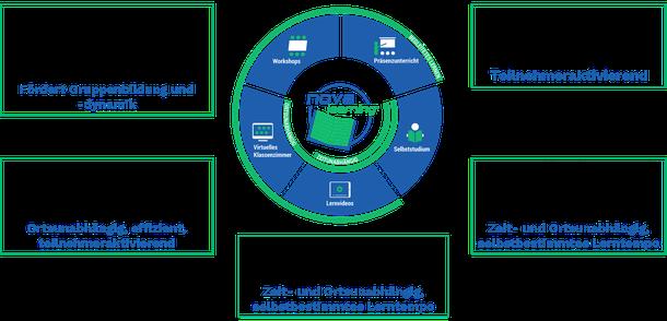 Die Grafik hebt die Vorteile der einzelnen Elemente von nova-learning hervor.