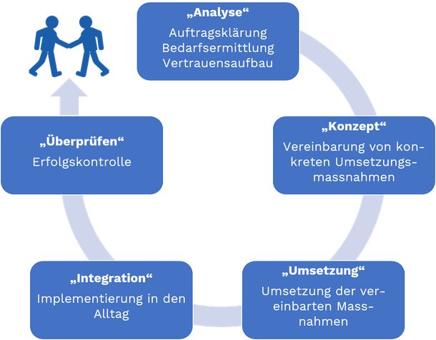 Das Bild zeigt das Schema, wie wir an einen Auftrag heran gehen. Von der Analyse, zum Konzept über die Umsetzung zur Integration und schlussendlich zur Erfolgskontrolle.