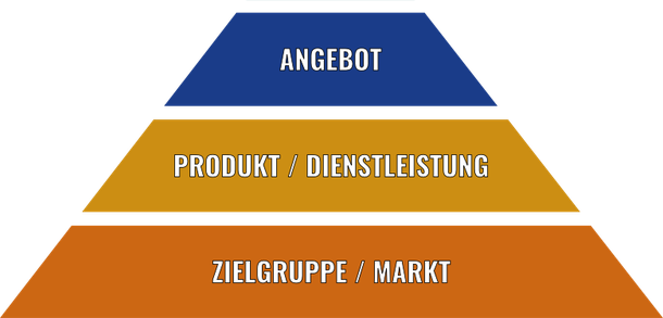 Stufe 3 der Marketing-Pyramide: Ein Angebot, das Ihre Kundschaft nicht ausschlagen kann