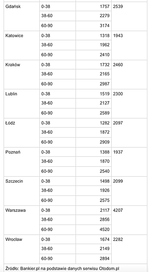Цены на недвижимость в Польше
