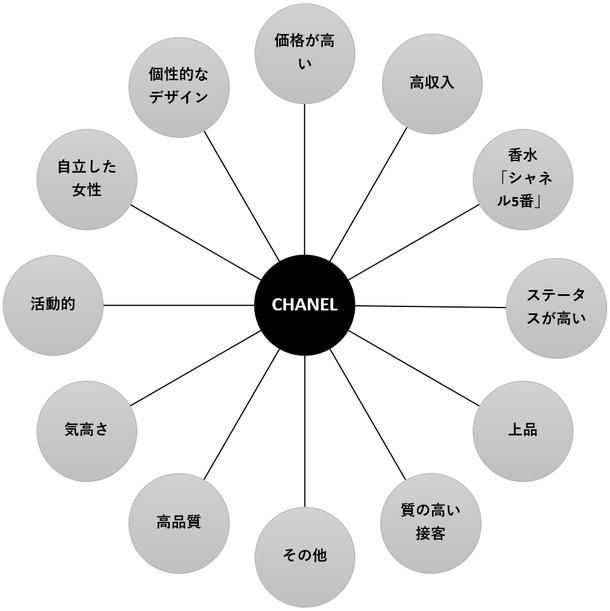 シャネルのブランド・エクイティ