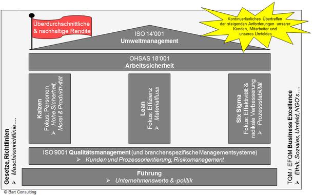 Management System - Production System, Rendite, Gewinn, EBIT, Kunden, Mitarbeiter, Umfeld, Politik, Risikomanagement, EFQM, nachhaltig