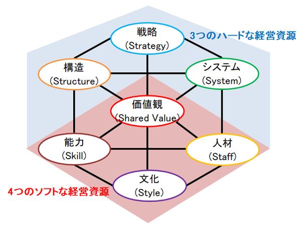 7S分析の図