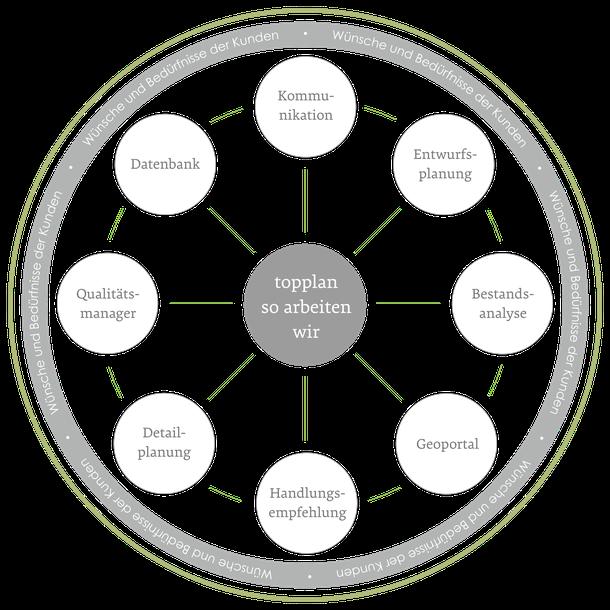 Datenbank Kommunikation Entwurfsplanung Bestandsanalyse Geoportal Handlungsempfehlung Detailplanung Qualitätsmanager Wünsche und Bedürfnisse der Kunden so arbeiten wir