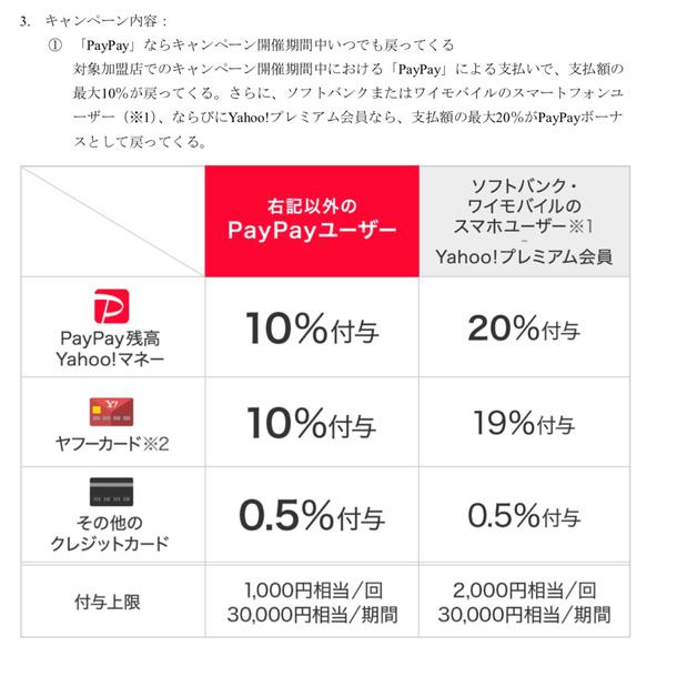 最大で20%、通常のPayPayユーザーでも10%ポイントバック