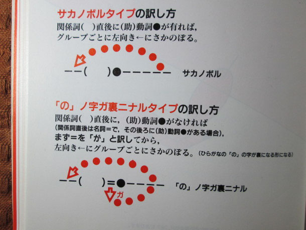 サカノボルタイプ/上図 「の」ノ字ガ裏ニナルタイプ/下図
