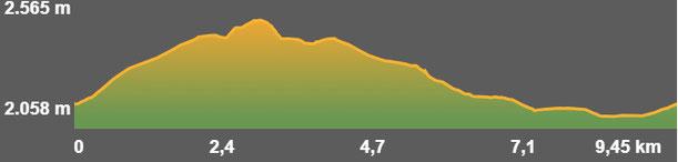Perfil ruta senderisme TC231 - Tossa Plana de Lles