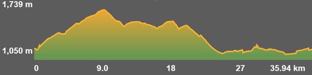 Perfil ruta bicicleta MTB BTT Ger Meranges TC191