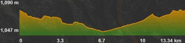 Perfil de la ruta vorejant el Segre