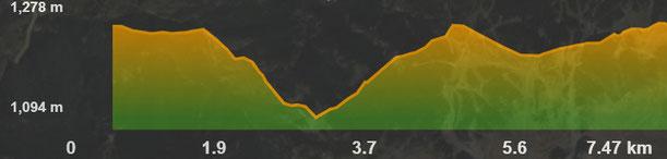 Perfil de la ruta Prats - Urús