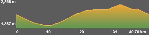 Perfil ruta bicicleta TC235 Estanys de la Pera