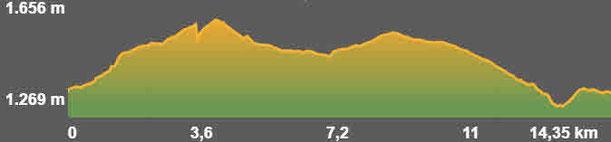 Perfil ruta senderisme Lles - Músser - Aransa TC201