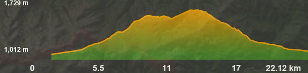 Perfil ruta bicicleta Talló - Roca Foradada