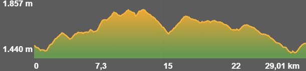 Perfil ruta bicicleta Racons del Cadí