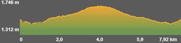Perfil ruta senderisme Ger Meranges TC199