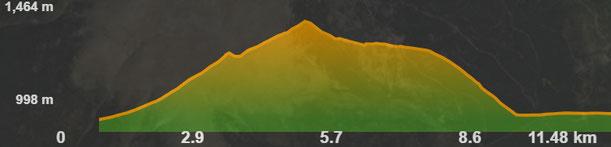 Perfil ruta bicicleta Ordèn - Cortàs
