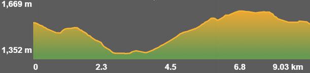 Perfil ruta senderisme TC237 - Talltendre Sant Mamet