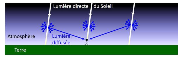 Schéma expliquant le bleu du ciel