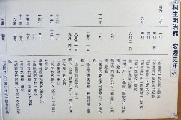桐生明治館、熊谷も繋がりがあると知りました。