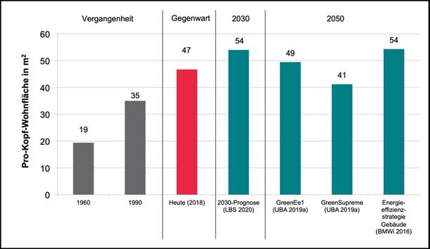 Quelle: FFF-Studie S. 93 (Wuppertal Institut 2020)