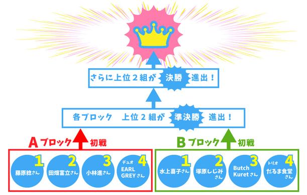 フォークおやじバトルのトーナメント表